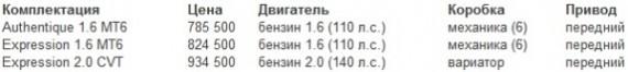 Цены Renault Scenic