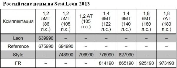 цены Seat Leon